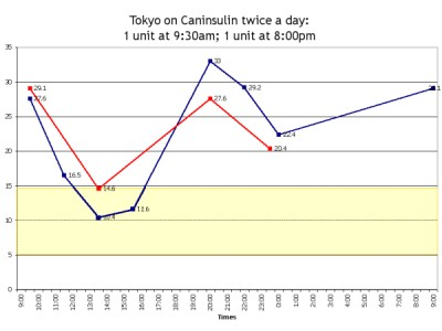 Tatty on Caninsulin insulin, this time one unit twice daily.